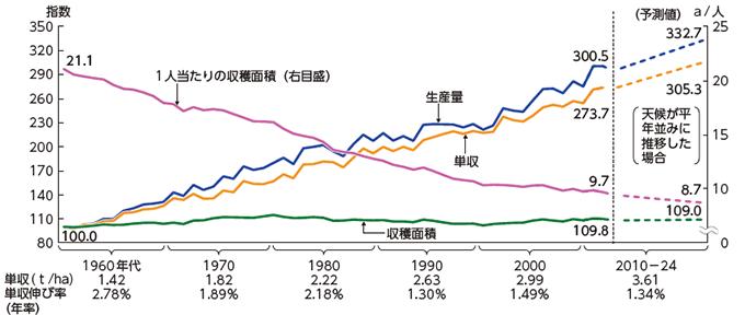 農産物の生産量、単収、収穫面積の推移(農林水産省、2017)