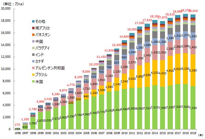 1996年‐2018年までの各国の栽培面積の推移