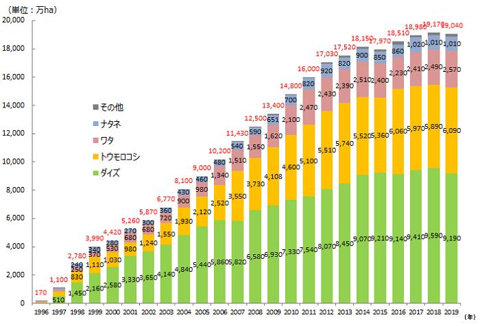 1996年‐2018年までの作物ごとの栽培面積の推移