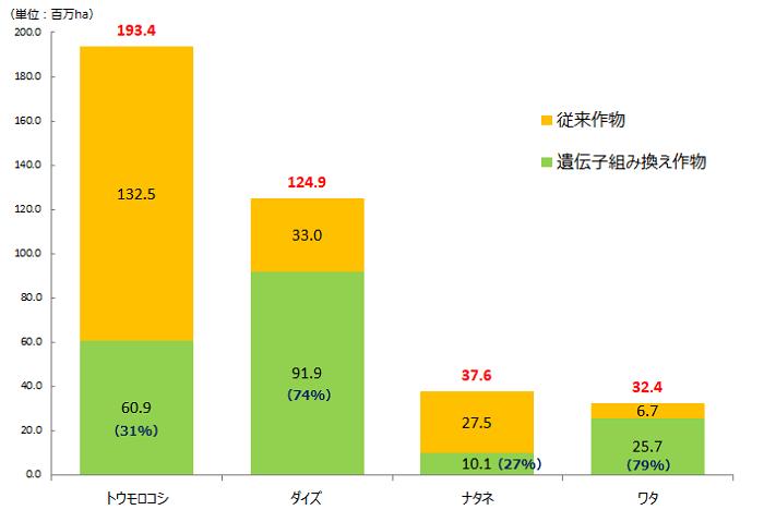 2018年における主要作物の総栽培面積に対する遺伝子組み換え品種の割合