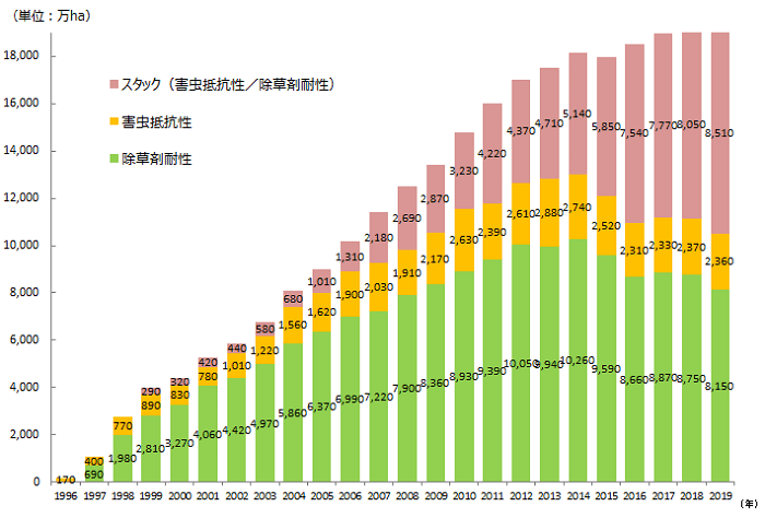 1996年‐2018年までの形質ごとの栽培面積の推移